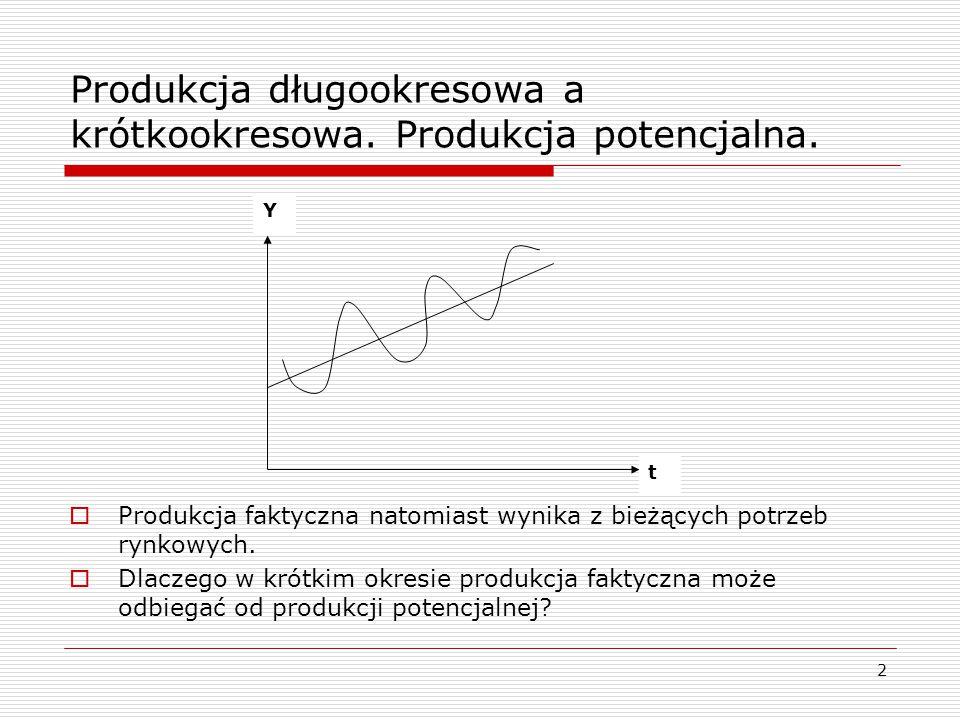 2  Produkcja faktyczna natomiast wynika z bieżących potrzeb rynkowych.  Dlaczego w krótkim okresie produkcja faktyczna może odbiegać od produkcji po