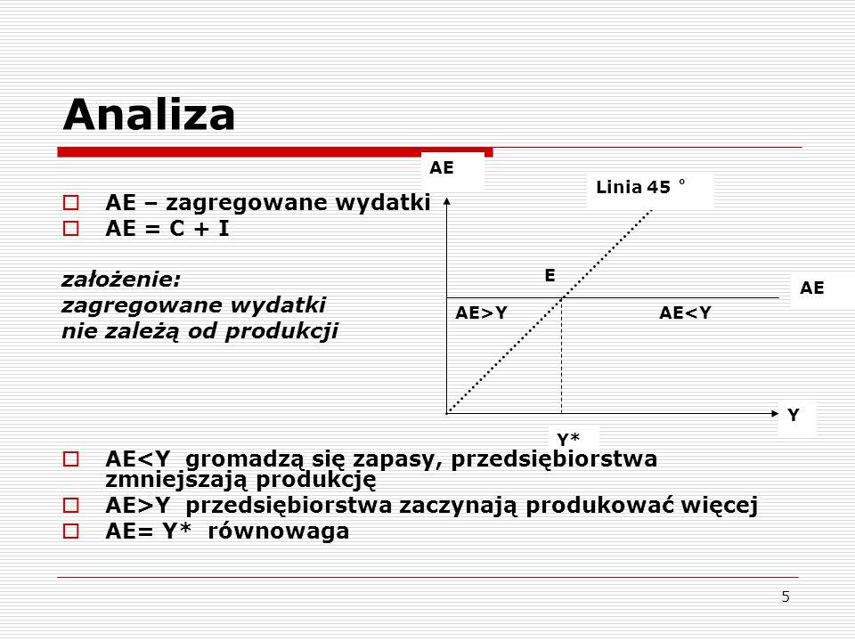 5 AE Y Linia 45 ˚ AE AE<YAE>Y Y* E Analiza  AE – zagregowane wydatki  AE = C + I założenie: zagregowane wydatki nie zależą od produkcji  AE<Y groma