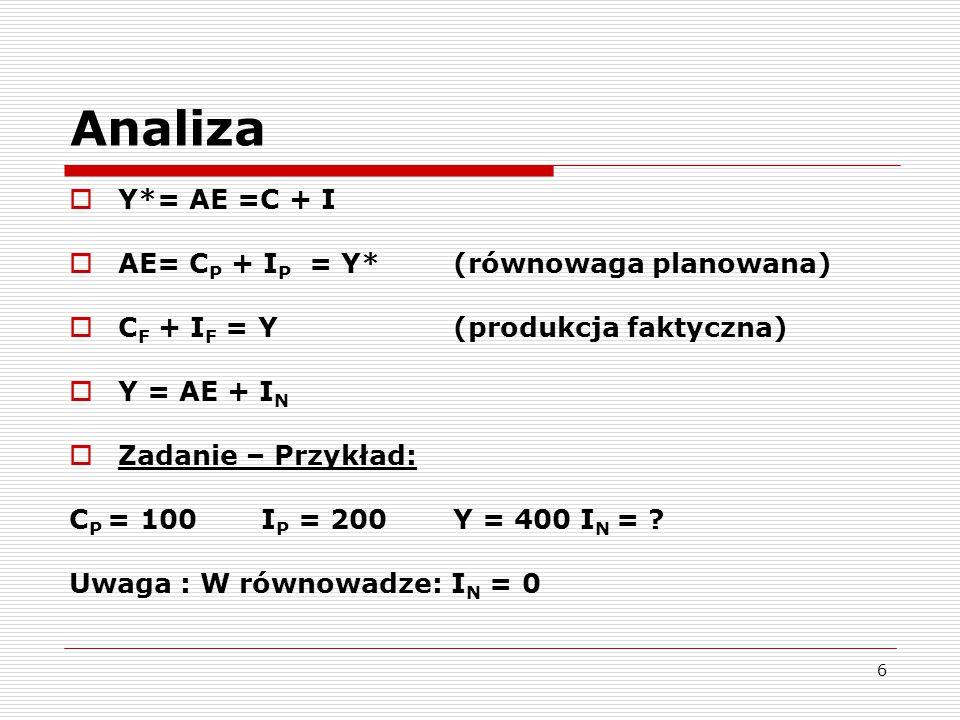 6 Analiza  Y*= AE =C + I  AE= C P + I P = Y* (równowaga planowana)  C F + I F = Y(produkcja faktyczna)  Y = AE + I N  Zadanie – Przykład: C P = 1
