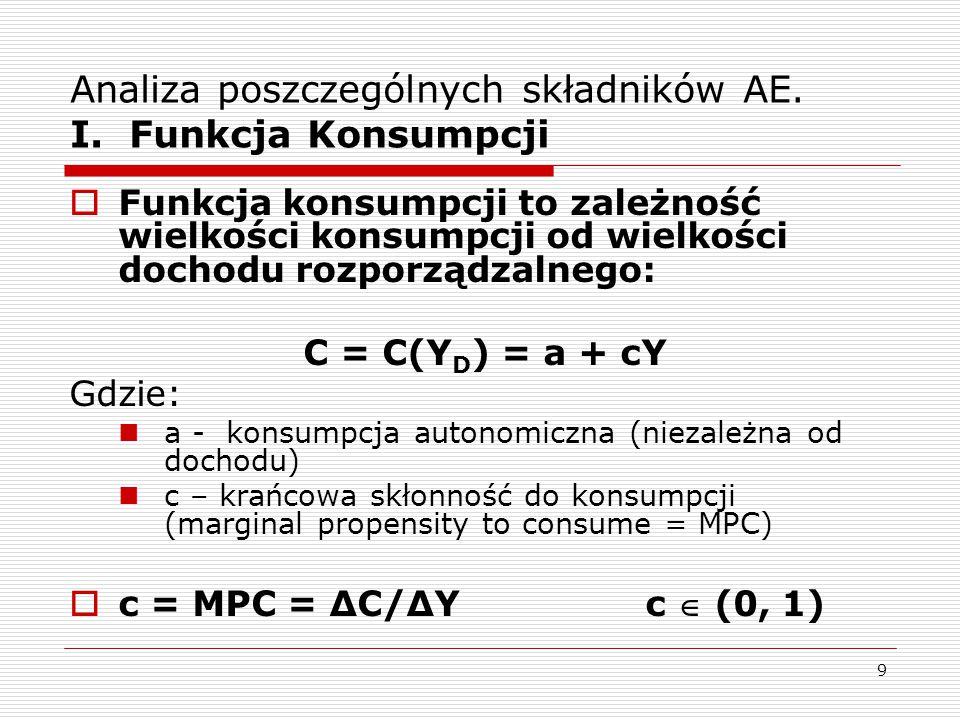 9 Analiza poszczególnych składników AE. I. Funkcja Konsumpcji  Funkcja konsumpcji to zależność wielkości konsumpcji od wielkości dochodu rozporządzal
