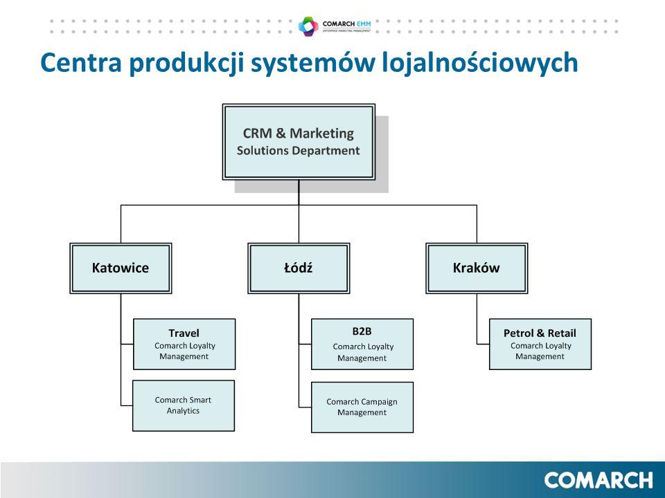 Centra produkcji systemów lojalnościowych