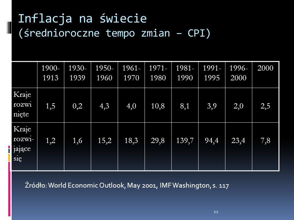Inflacja na świecie (średnioroczne tempo zmian – CPI) 1900- 1913 1930- 1939 1950- 1960 1961- 1970 1971- 1980 1981- 1990 1991- 1995 1996- 2000 2000 Kra