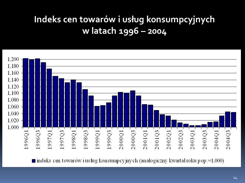 14 Indeks cen towarów i usług konsumpcyjnych w latach 1996 – 2004