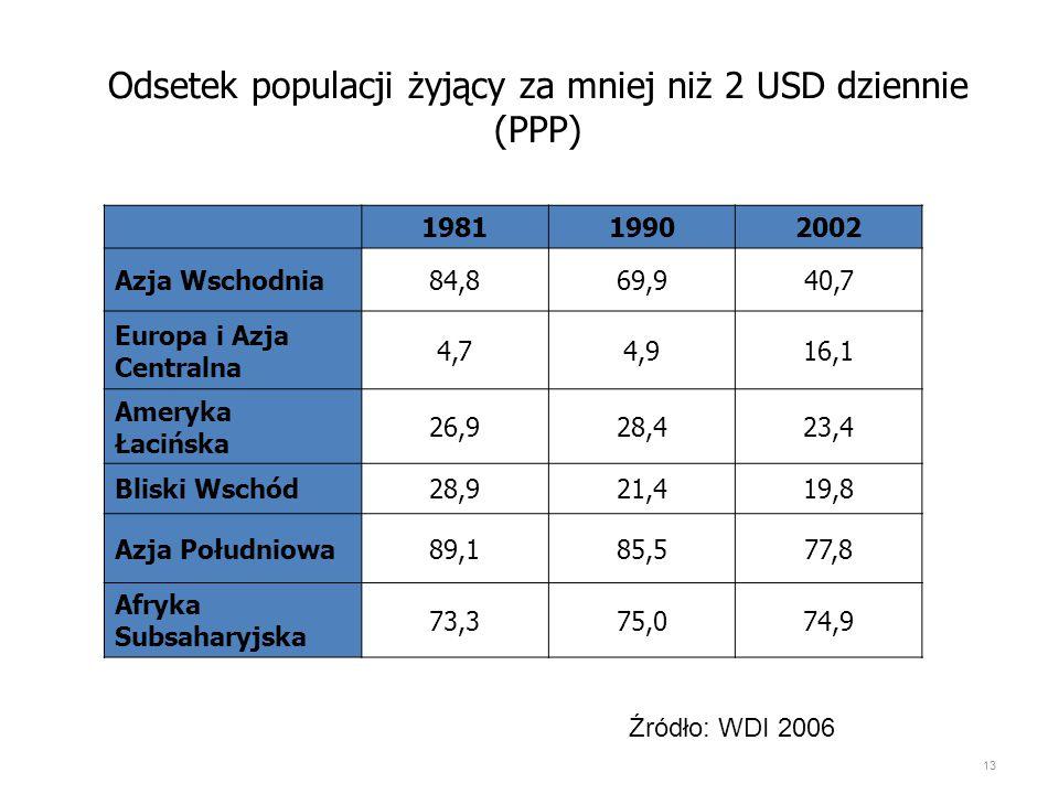 Odsetek populacji żyjący za mniej niż 2 USD dziennie (PPP) 198119902002 Azja Wschodnia84,869,940,7 Europa i Azja Centralna 4,74,916,1 Ameryka Łacińska