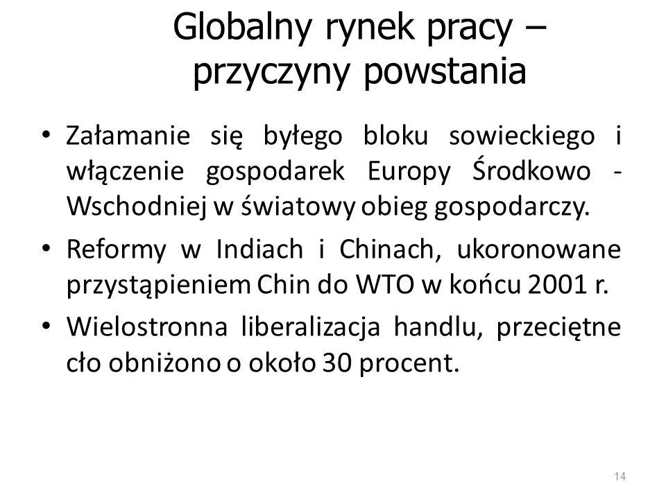 Globalny rynek pracy – przyczyny powstania Załamanie się byłego bloku sowieckiego i włączenie gospodarek Europy Środkowo - Wschodniej w światowy obieg