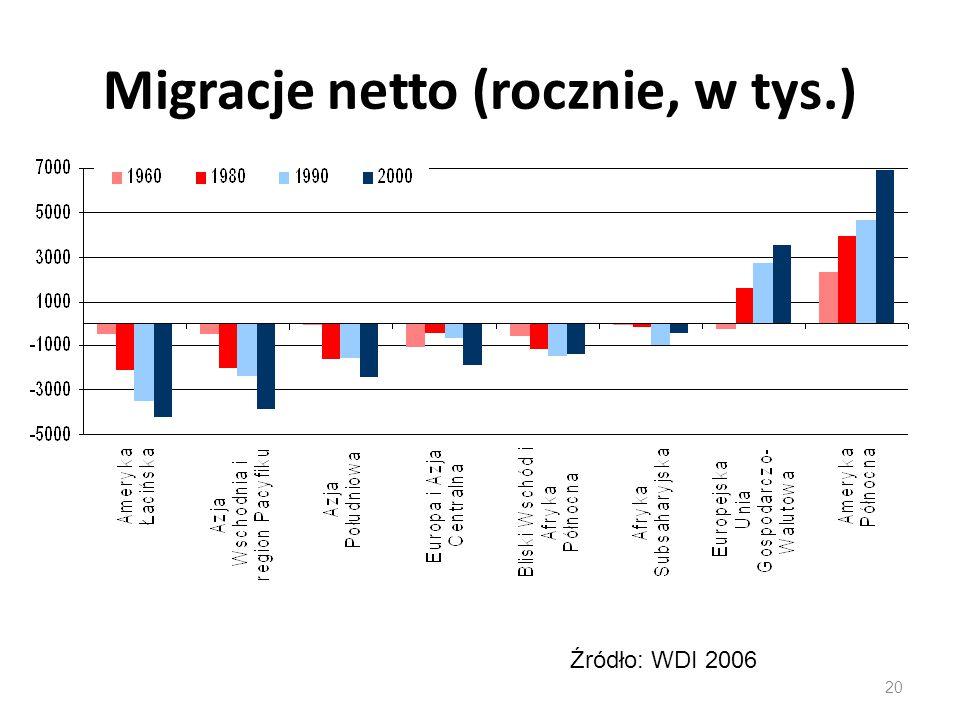 Migracje netto (rocznie, w tys.) 20 Źródło: WDI 2006