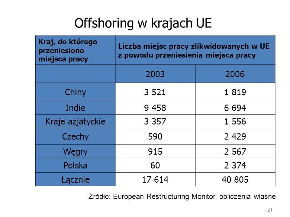 Offshoring w krajach UE Kraj, do którego przeniesiono miejsca pracy Liczba miejsc pracy zlikwidowanych w UE z powodu przeniesienia miejsca pracy 20032