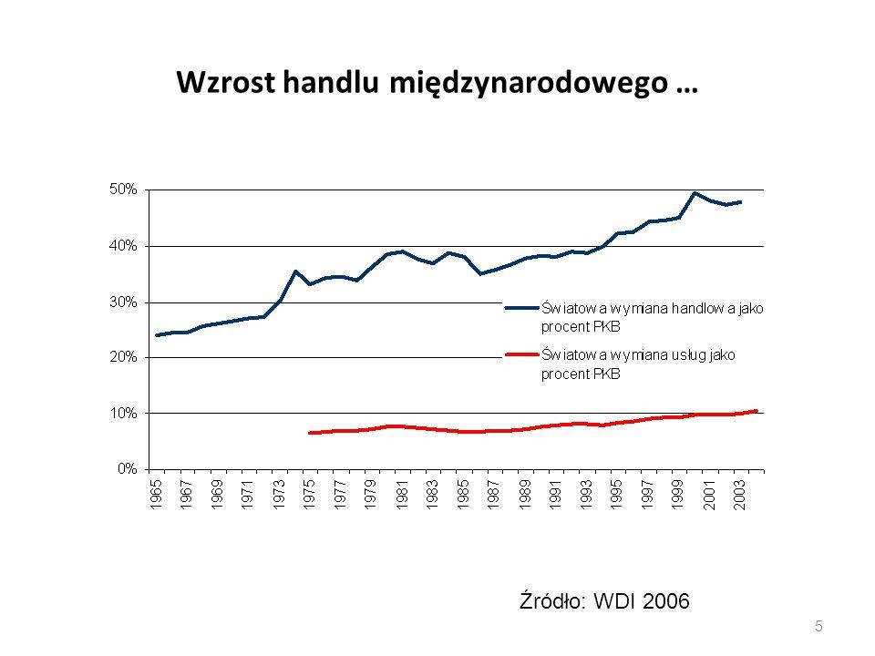 Wzrost handlu międzynarodowego … 5 Źródło: WDI 2006