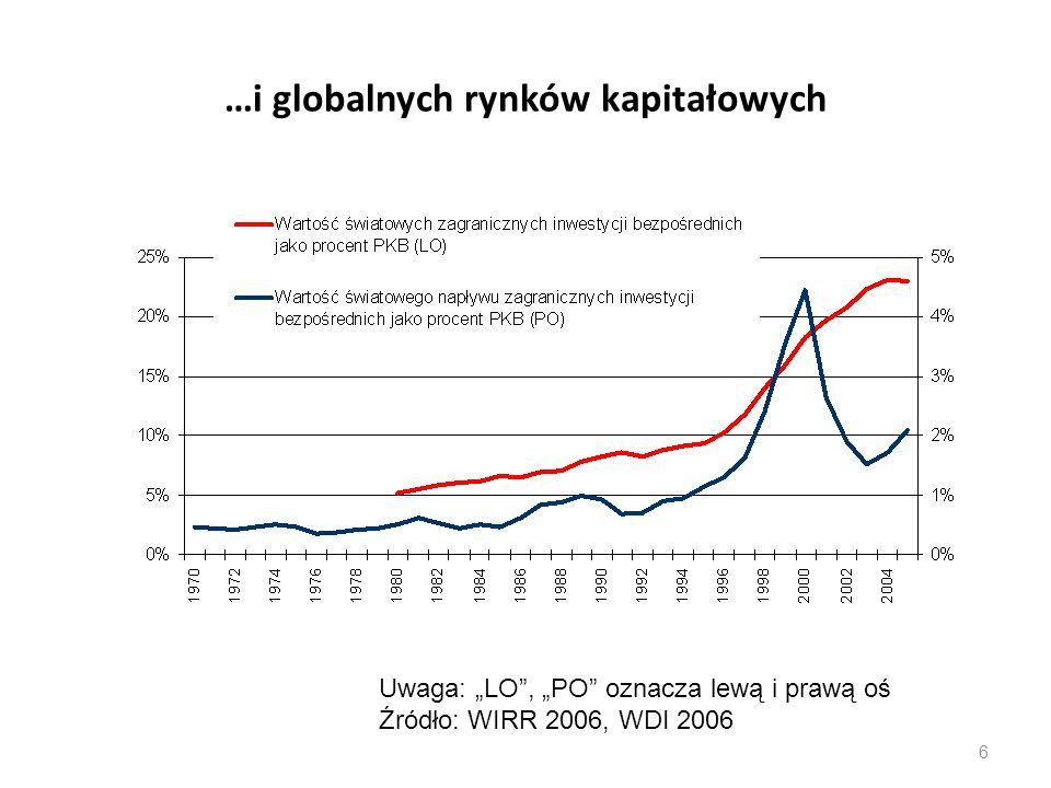 """Globalne trendy demograficzne - liczba ludności wg prognozy ONZ 7 Uwaga: """"LO , """"PO oznacza lewą i prawą oś, dane w milionach osób."""