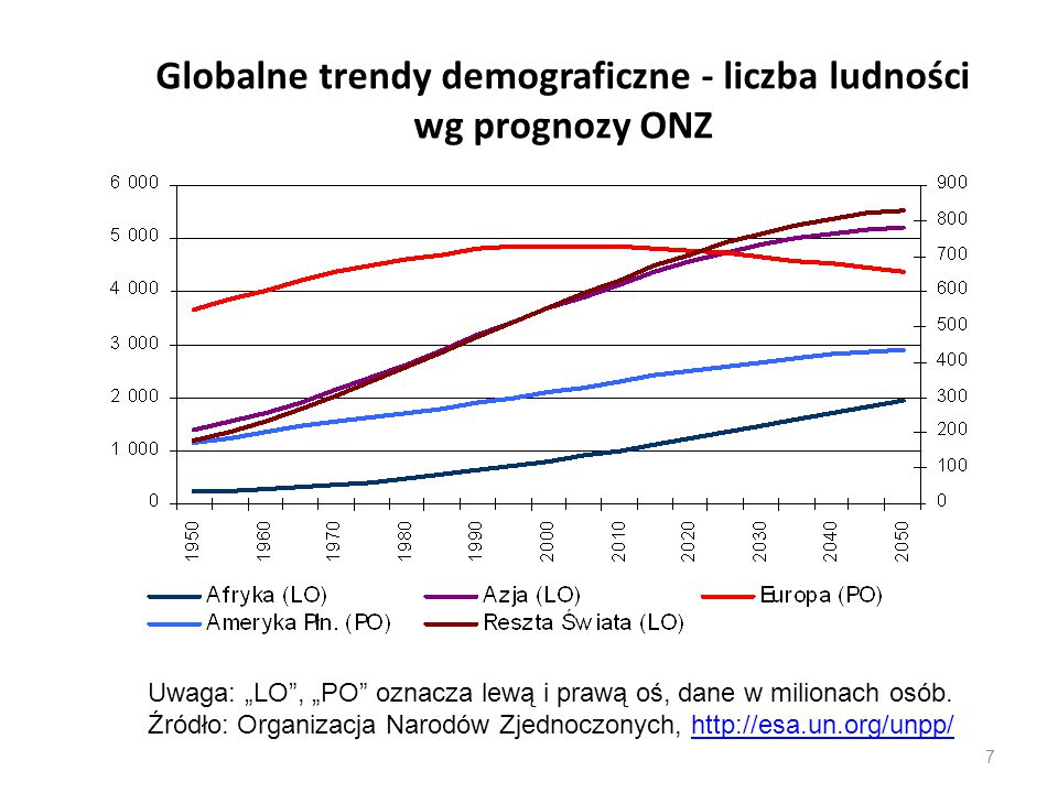 """Globalne trendy demograficzne - liczba ludności wg prognozy ONZ 7 Uwaga: """"LO"""", """"PO"""" oznacza lewą i prawą oś, dane w milionach osób. Źródło: Organizacj"""
