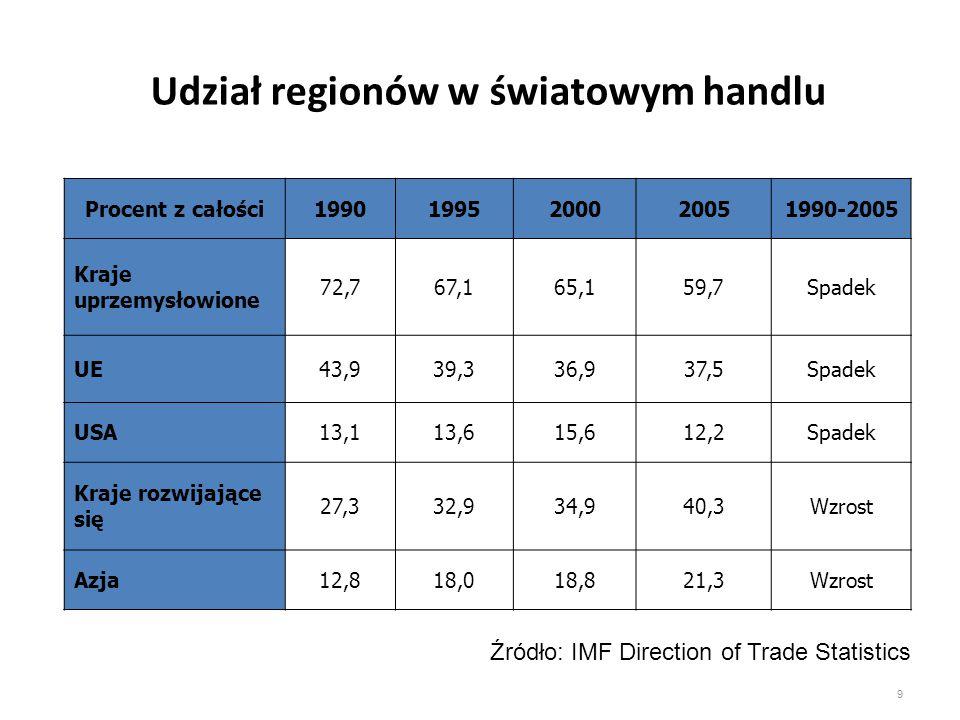 Udział regionów w światowym handlu Procent z całości19901995200020051990-2005 Kraje uprzemysłowione 72,767,165,159,7Spadek UE43,939,336,937,5Spadek US