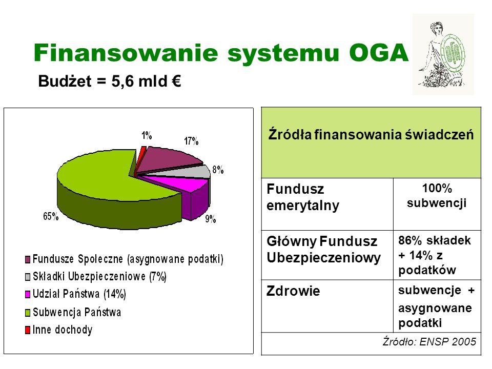 Budżet = 5,6 mld € Finansowanie systemu OGA Źródła finansowania świadczeń Fundusz emerytalny 100% subwencji Główny Fundusz Ubezpieczeniowy 86% składek + 14% z podatków Zdrowie subwencje + asygnowane podatki Źródło: ENSP 2005