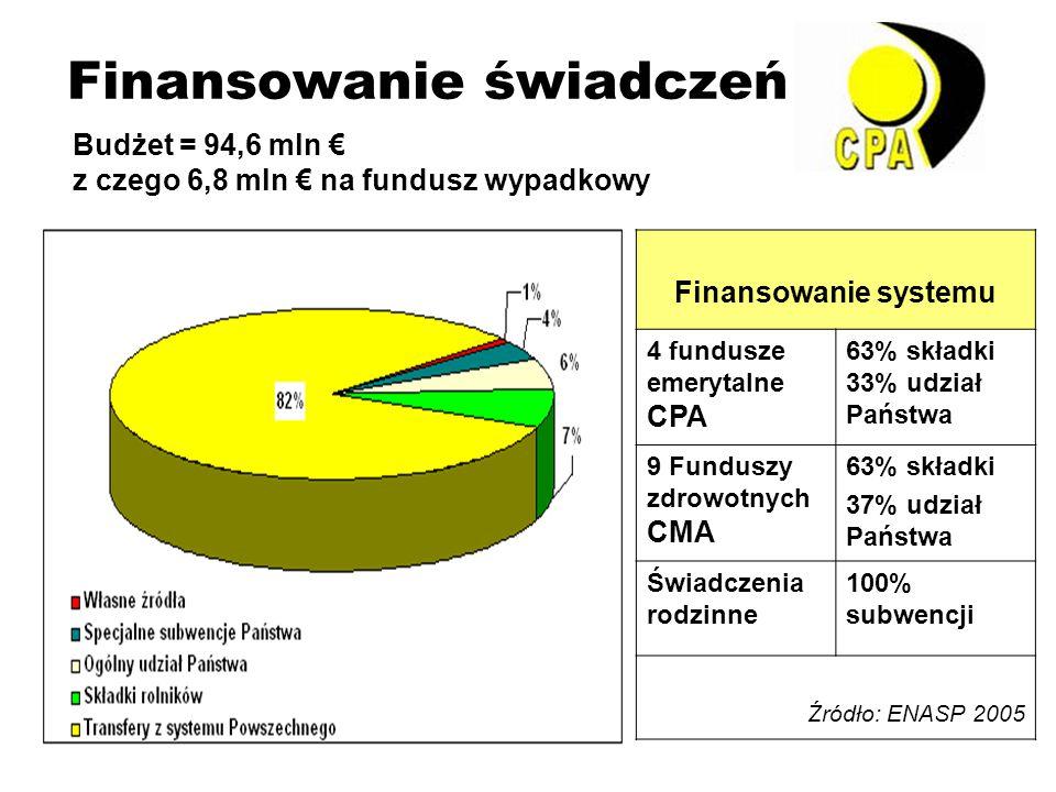 Finansowanie świadczeń Budżet = 94,6 mln € z czego 6,8 mln € na fundusz wypadkowy Finansowanie systemu 4 fundusze emerytalne CPA 63% składki 33% udział Państwa 9 Funduszy zdrowotnych CMA 63% składki 37% udział Państwa Świadczenia rodzinne 100% subwencji Źródło: ENASP 2005
