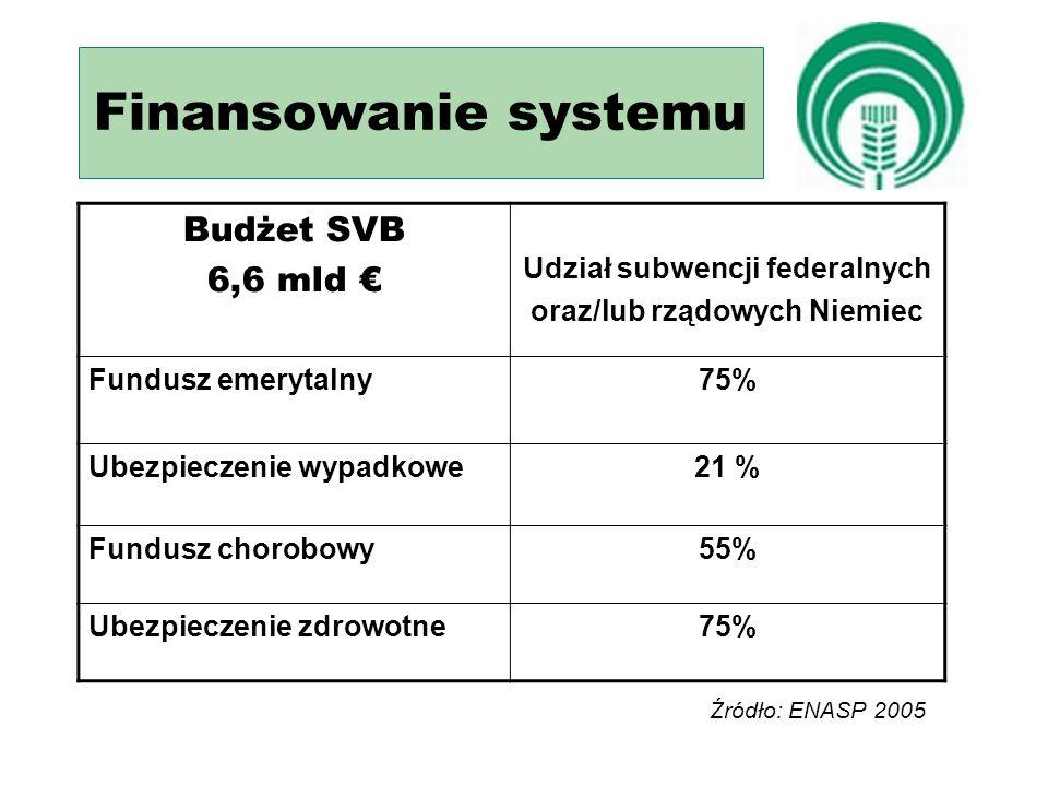 Finansowanie systemu Budżet SVB 6,6 mld € Udział subwencji federalnych oraz/lub rządowych Niemiec Fundusz emerytalny75% Ubezpieczenie wypadkowe21 % Fundusz chorobowy55% Ubezpieczenie zdrowotne75% Źródło: ENASP 2005