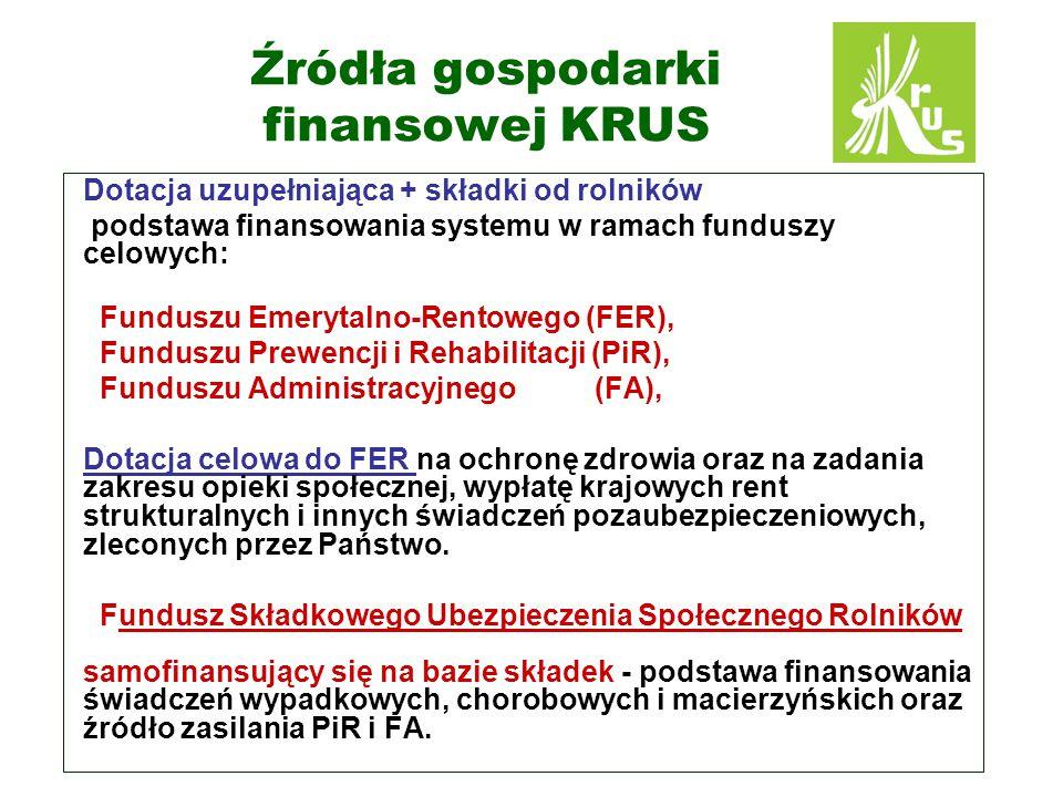 Źródła gospodarki finansowej KRUS Dotacja uzupełniająca + składki od rolników podstawa finansowania systemu w ramach funduszy celowych: Funduszu Emerytalno-Rentowego (FER), Funduszu Prewencji i Rehabilitacji (PiR), Funduszu Administracyjnego (FA), Dotacja celowa do FER na ochronę zdrowia oraz na zadania zakresu opieki społecznej, wypłatę krajowych rent strukturalnych i innych świadczeń pozaubezpieczeniowych, zleconych przez Państwo.