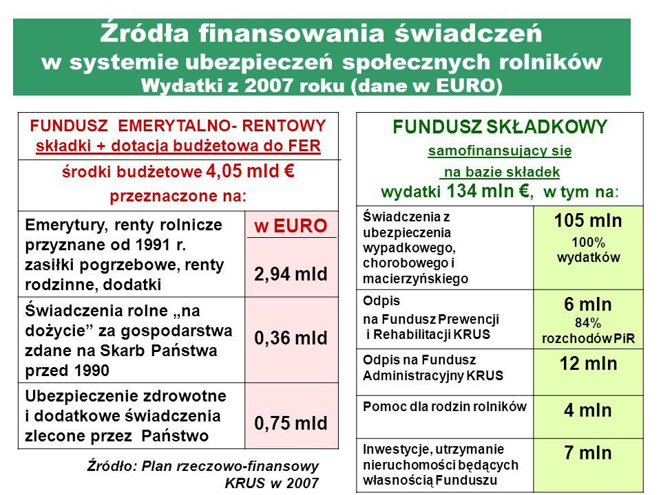 Źródła finansowania świadczeń w systemie ubezpieczeń społecznych rolników Wydatki z 2007 roku (dane w EURO) FUNDUSZ EMERYTALNO- RENTOWY składki + dotacja budżetowa do FER środki budżetowe 4,05 mld € przeznaczone na: Emerytury, renty rolnicze przyznane od 1991 r.