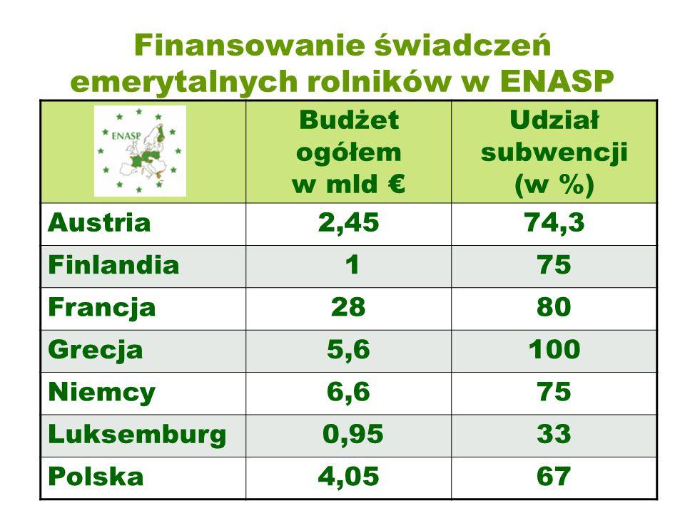 Finansowanie świadczeń emerytalnych rolników w ENASP Budżet ogółem w mld € Udział subwencji (w %) Austria2,4574,3 Finlandia 175 Francja2880 Grecja5,6100 Niemcy6,675 Luksemburg 0,9533 Polska4,0567