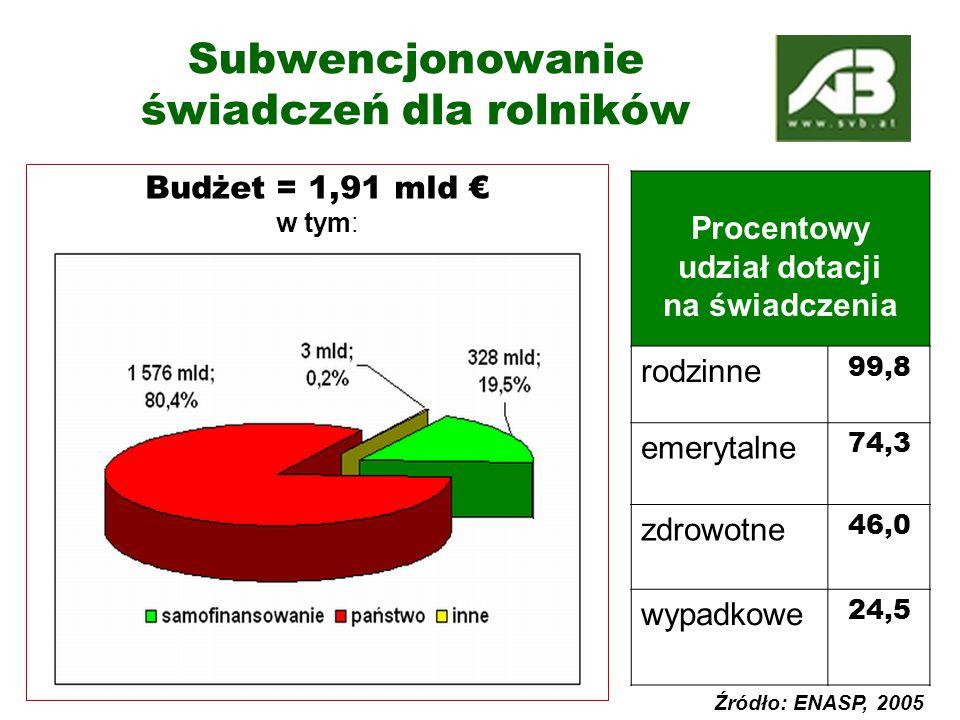 Budżet = 1,91 mld € w tym: Subwencjonowanie świadczeń dla rolników Procentowy udział dotacji na świadczenia rodzinne 99,8 emerytalne 74,3 zdrowotne 46,0 wypadkowe 24,5 Źródło: ENASP, 2005