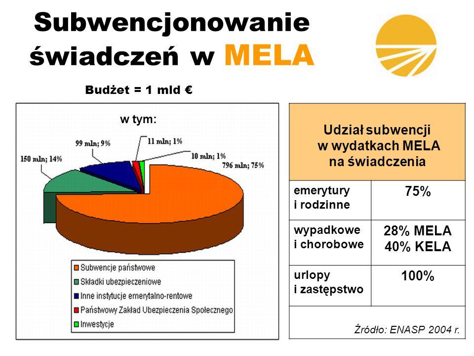Ochrona emerytalna w MELA Wiek emerytalny - 65 lat dla kobiet i mężczyzn