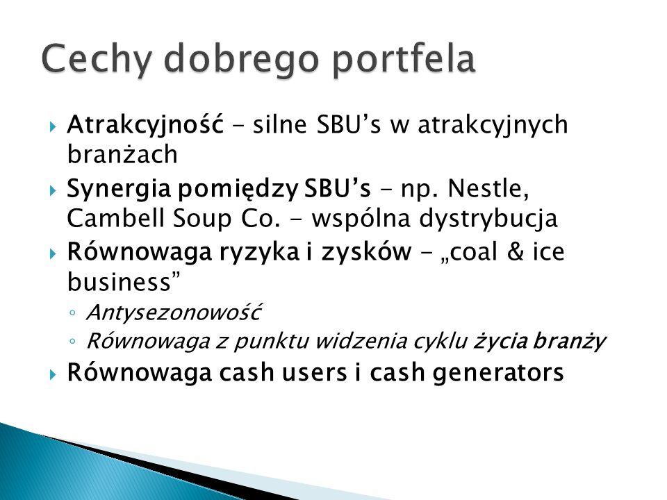  Atrakcyjność - silne SBU's w atrakcyjnych branżach  Synergia pomiędzy SBU's - np. Nestle, Cambell Soup Co. - wspólna dystrybucja  Równowaga ryzyka
