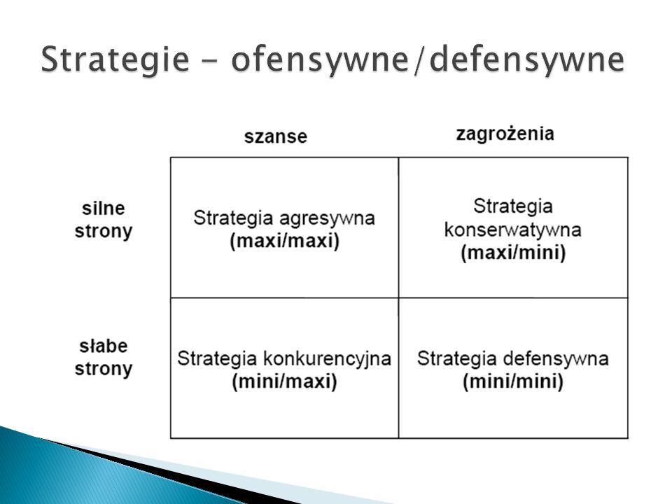 Strategia agresywna (maxi-maxi) - ekspansji i zdywersyfikowanego rozwoju: aktywne wykorzystywanie pojawiających się szans, wzmacnianie pozycji na rynku, przejmowanie organizacji o tym samym profilu, koncentracją zasobów na konkurencyjnych produktach.