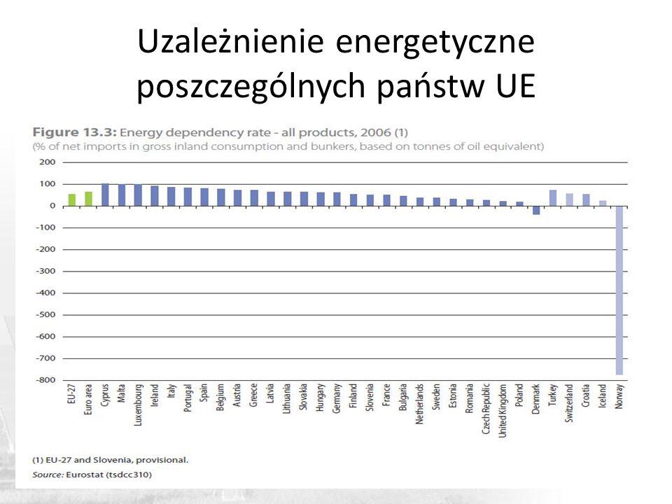 Uzależnienie energetyczne poszczególnych państw UE
