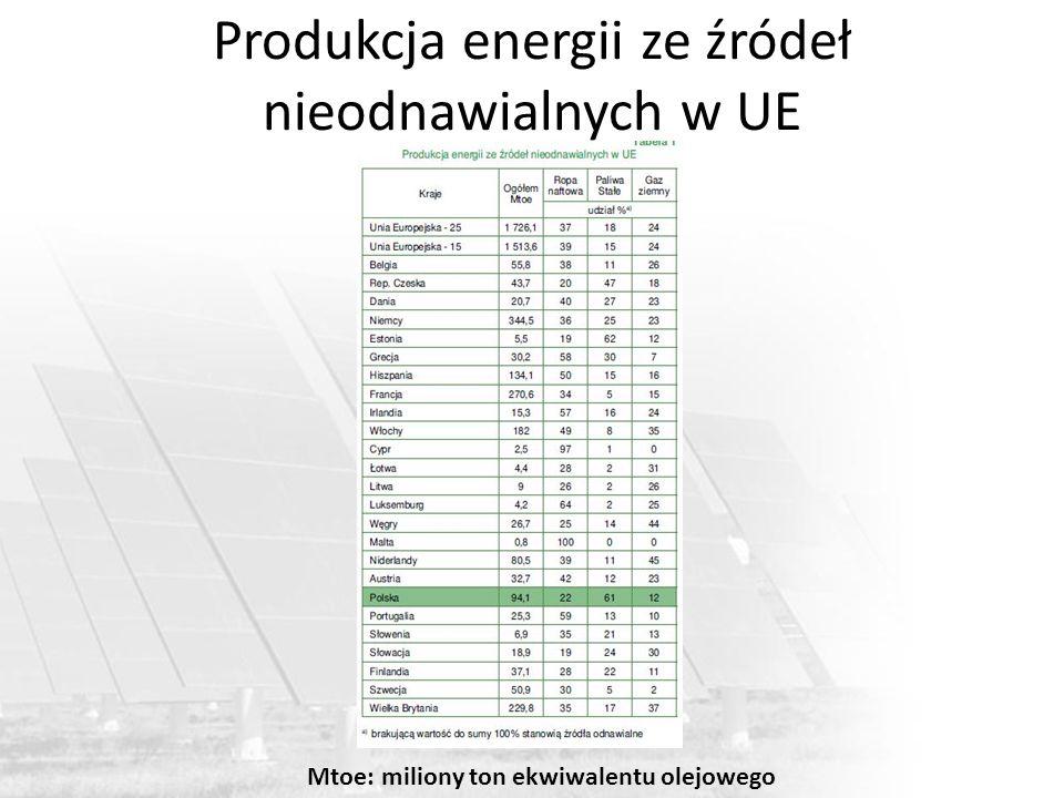 Produkcja energii ze źródeł nieodnawialnych w UE Mtoe: miliony ton ekwiwalentu olejowego