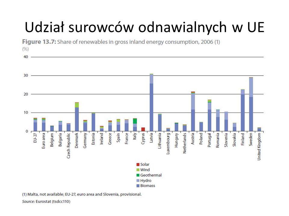 Udział surowców odnawialnych w UE