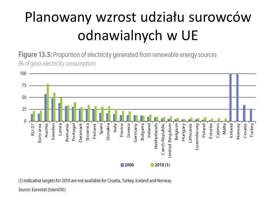 Planowany wzrost udziału surowców odnawialnych w UE