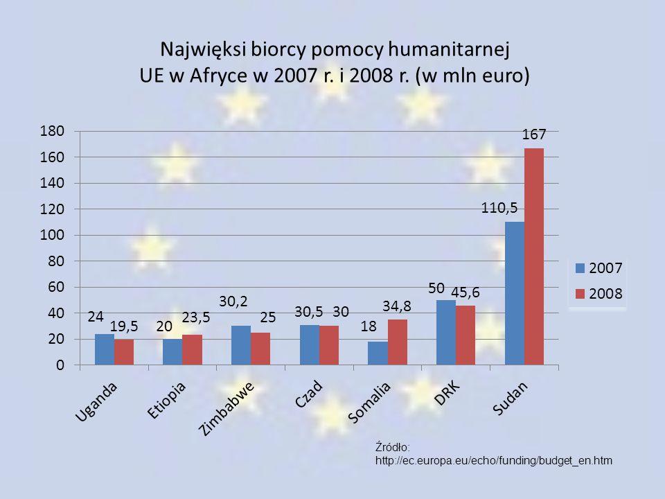 Najwięksi biorcy pomocy humanitarnej UE w Afryce w 2007 r. i 2008 r. (w mln euro) Źródło: http://ec.europa.eu/echo/funding/budget_en.htm