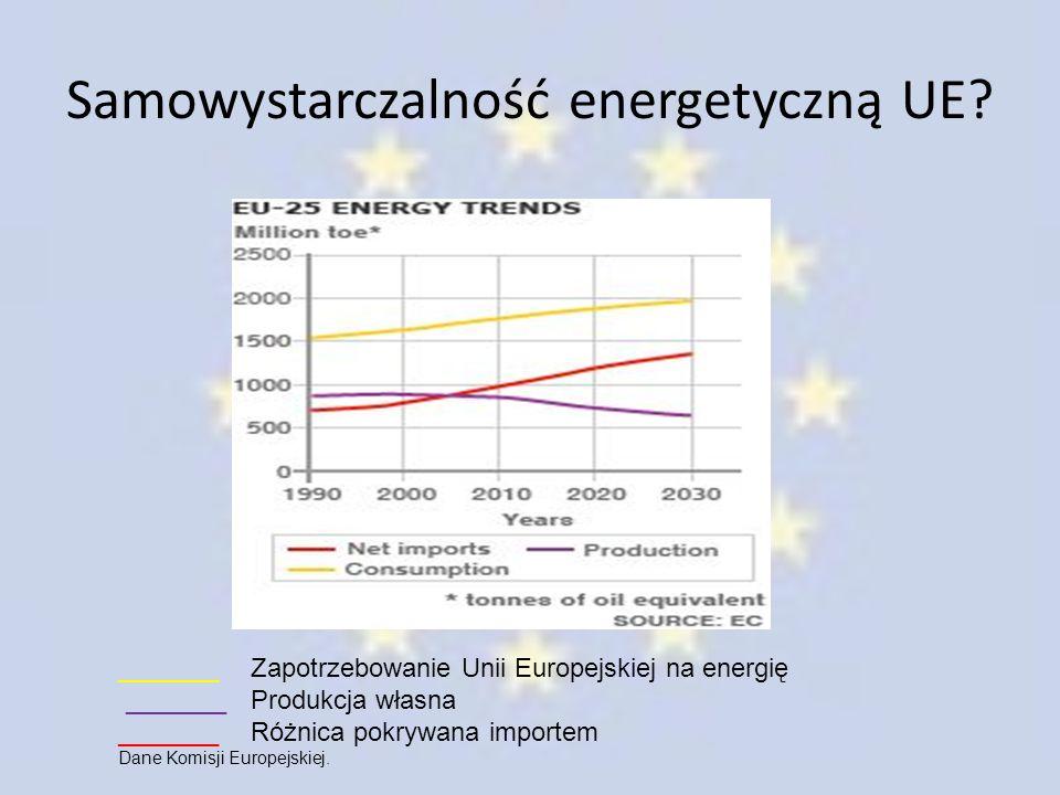Samowystarczalność energetyczną UE? _______ Zapotrzebowanie Unii Europejskiej na energię _______ Produkcja własna _______ Różnica pokrywana importem D