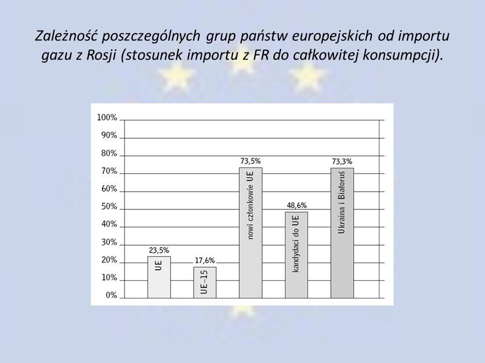 Zależność poszczególnych grup państw europejskich od importu gazu z Rosji (stosunek importu z FR do całkowitej konsumpcji).