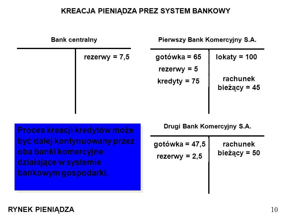 KREACJA PIENIĄDZA PREZ SYSTEM BANKOWY RYNEK PIENIĄDZA 10 Bank centralny Pierwszy Bank Komercyjny S.A. Drugi Bank Komercyjny S.A. Klient PBK S.A. zakła