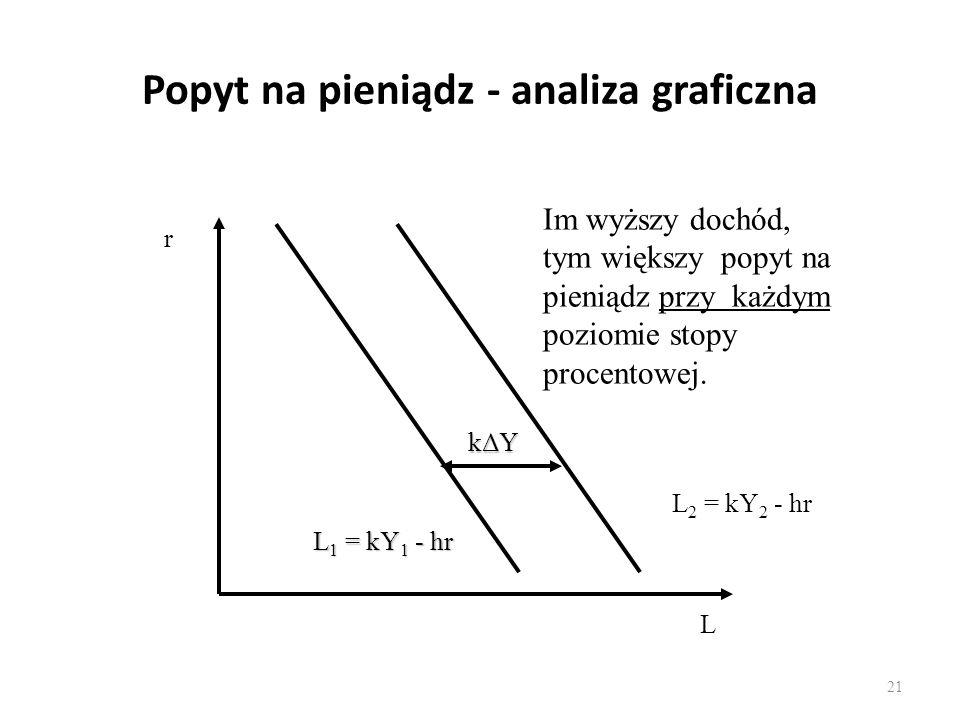 21 Popyt na pieniądz - analiza graficzna r L L 2 = kY 2 - hr L 1 = kY 1 - hr kΔY Im wyższy dochód, tym większy popyt na pieniądz przy każdym poziomie