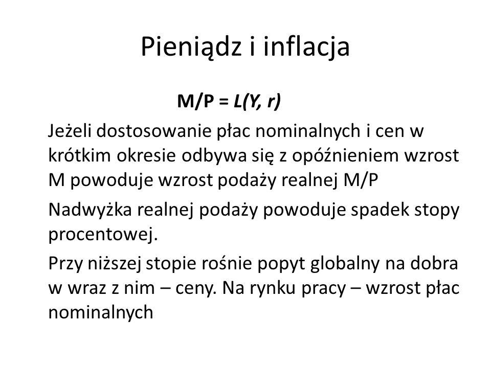 Pieniądz i inflacja M/P = L(Y, r) Jeżeli dostosowanie płac nominalnych i cen w krótkim okresie odbywa się z opóźnieniem wzrost M powoduje wzrost podaż