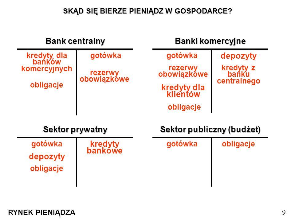 SKĄD SIĘ BIERZE PIENIĄDZ W GOSPODARCE? RYNEK PIENIĄDZA 9 Bank centralny Banki komercyjne Sektor prywatny Sektor publiczny (budżet) gotówka depozyty re