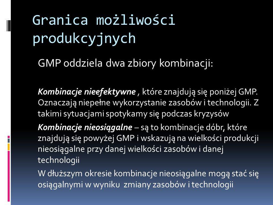Granica możliwości produkcyjnych GMP oddziela dwa zbiory kombinacji: Kombinacje nieefektywne, które znajdują się poniżej GMP. Oznaczają niepełne wykor