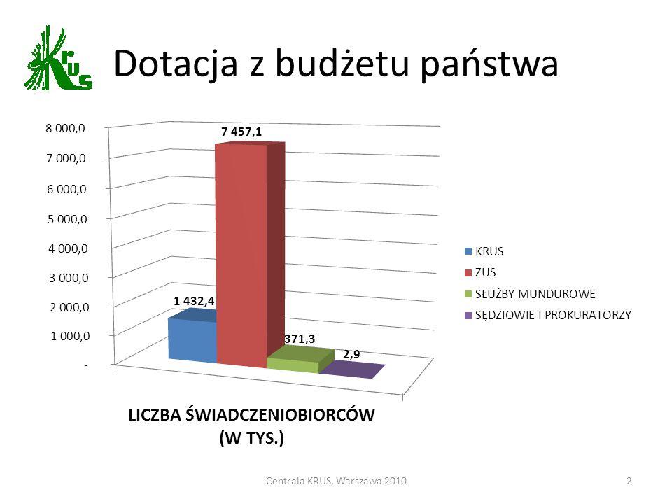 Dotacja z budżetu państwa Centrala KRUS, Warszawa 20102