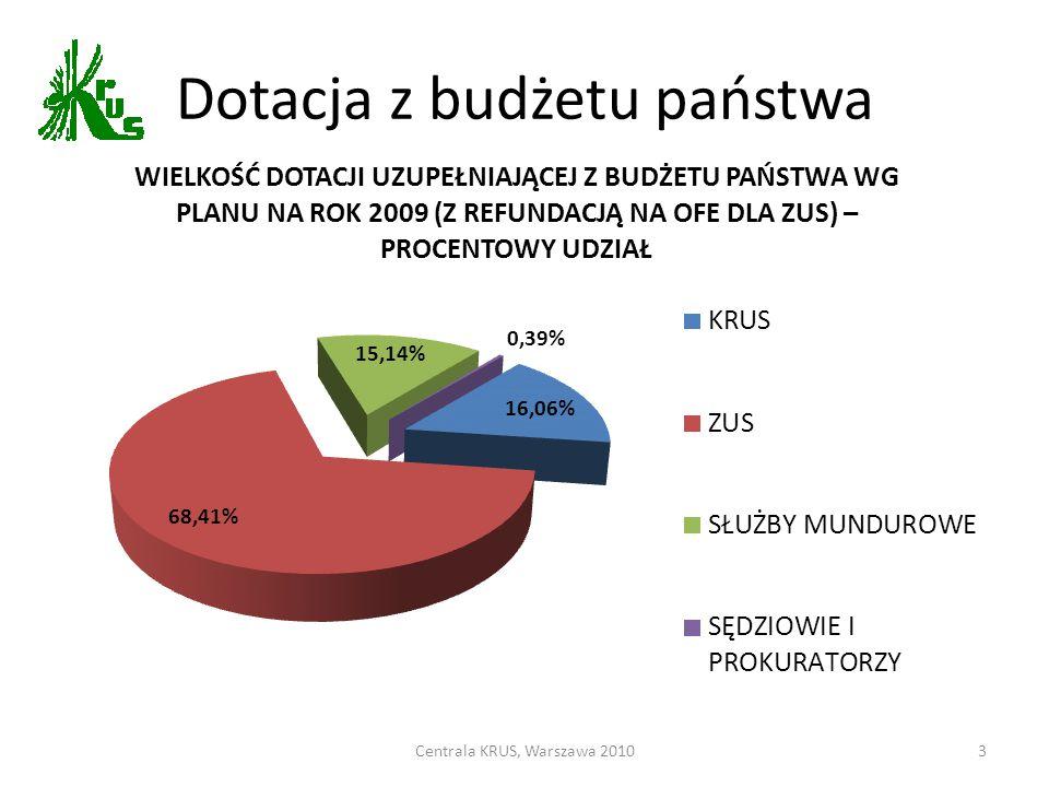 Dotacja z budżetu państwa Centrala KRUS, Warszawa 20103