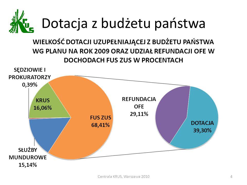 Dotacja z budżetu państwa Centrala KRUS, Warszawa 20104