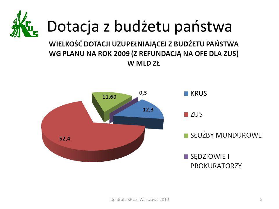 Dotacja z budżetu państwa Centrala KRUS, Warszawa 20105