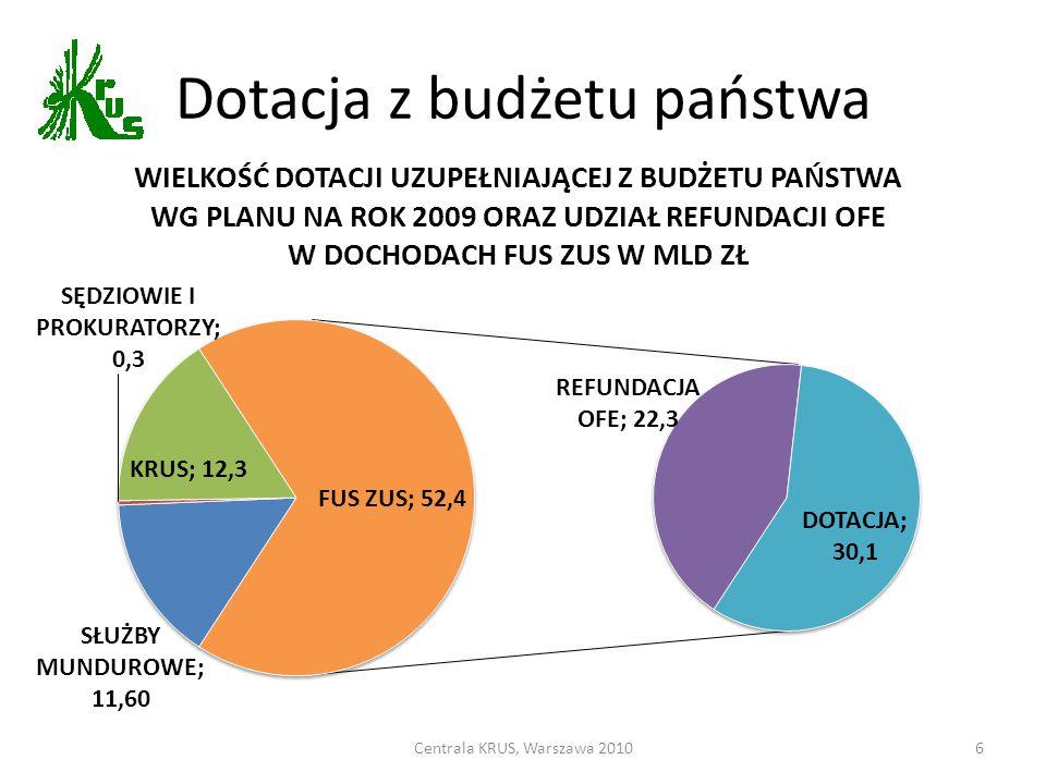 Dotacja z budżetu państwa Centrala KRUS, Warszawa 20106