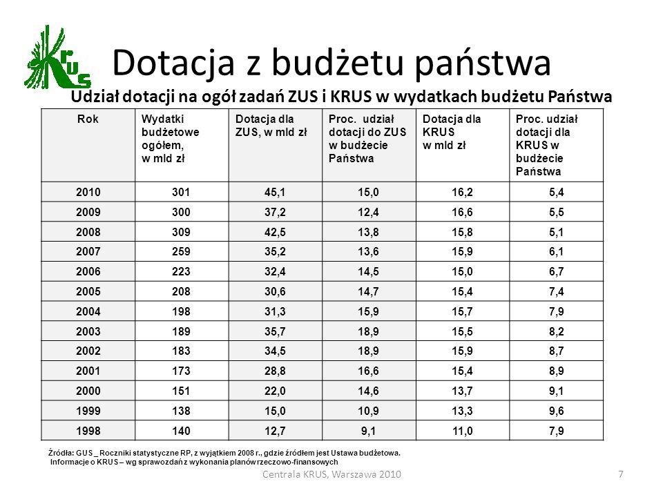 7 RokWydatki budżetowe ogółem, w mld zł Dotacja dla ZUS, w mld zł Proc. udział dotacji do ZUS w budżecie Państwa Dotacja dla KRUS w mld zł Proc. udzia