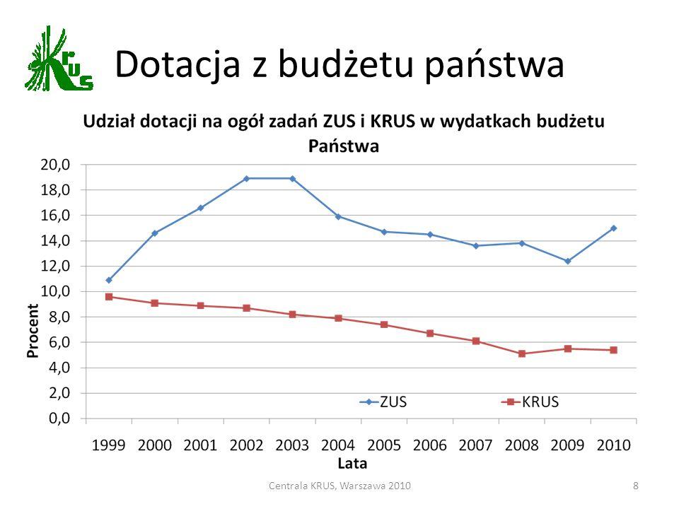 Centrala KRUS, Warszawa 20108 Dotacja z budżetu państwa