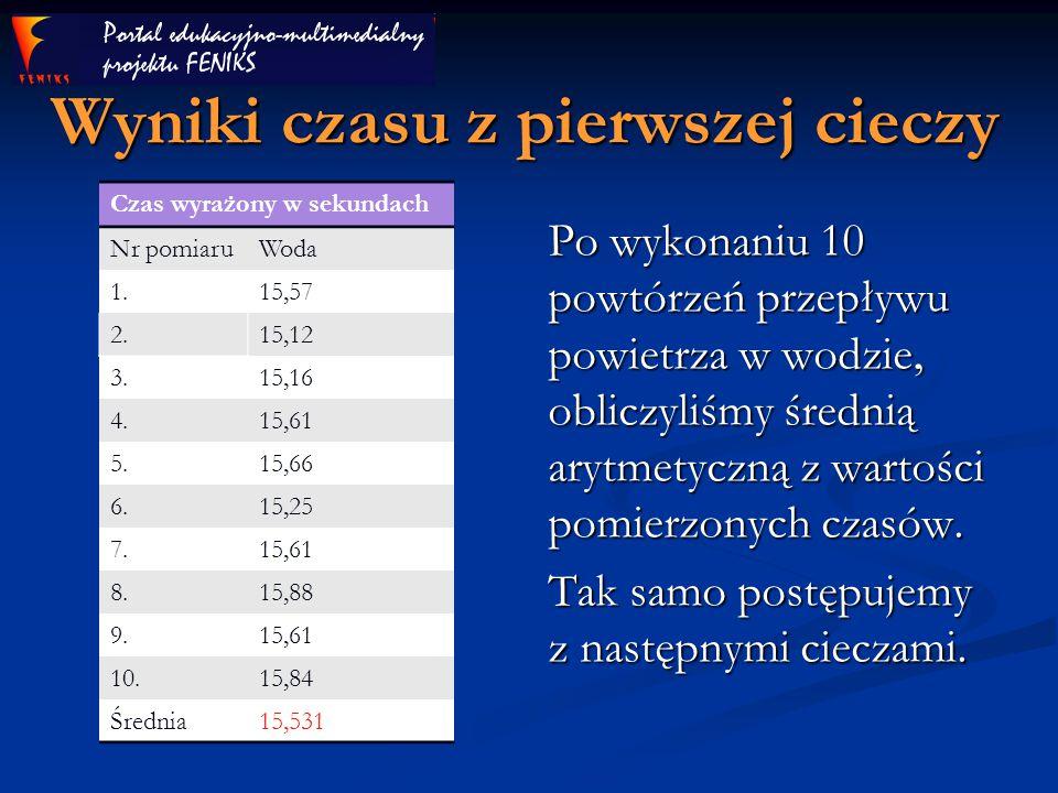 DRUGA CIECZ DENATURAT Czas wyrażony w sekundach Nr pomiaruDenaturat 1.11,67 2.11,61 3.11,74 4.11,20 5.11,79 6.12,33 7.11,34 8.11,16 9.11,36 10.11,34 Średnia11,554