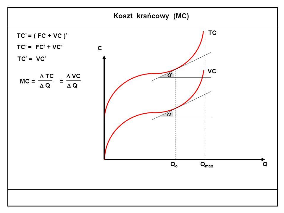 Koszty względem produkcji w krótkim okresie TC = FC + VC CC C FC VC TC VC QQQ Q max