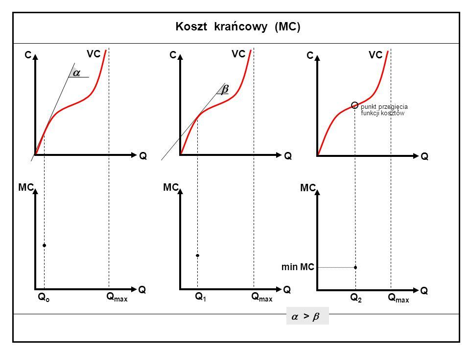   Koszt krańcowy (MC) TC' = ( FC + VC )' C TC VC Q TC' = FC' + VC' TC' = VC'  TC  VC  Q MC = = QoQo Q max