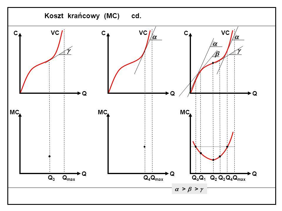 Koszt krańcowy (MC)  >  QoQo Q max C Q Q MC  VC Q1Q1 Q max C Q Q MC  VC Q2Q2 Q max VC min MC C Q Q MC punkt przegięcia funkcji kosztów