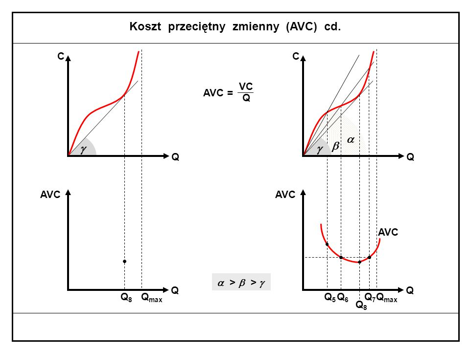  Q5Q5 Koszt przeciętny zmienny (AVC) VC Q AVC = Q max C Q Q AVC  >   Q7Q7 Q6Q6 Q max C Q Q AVC