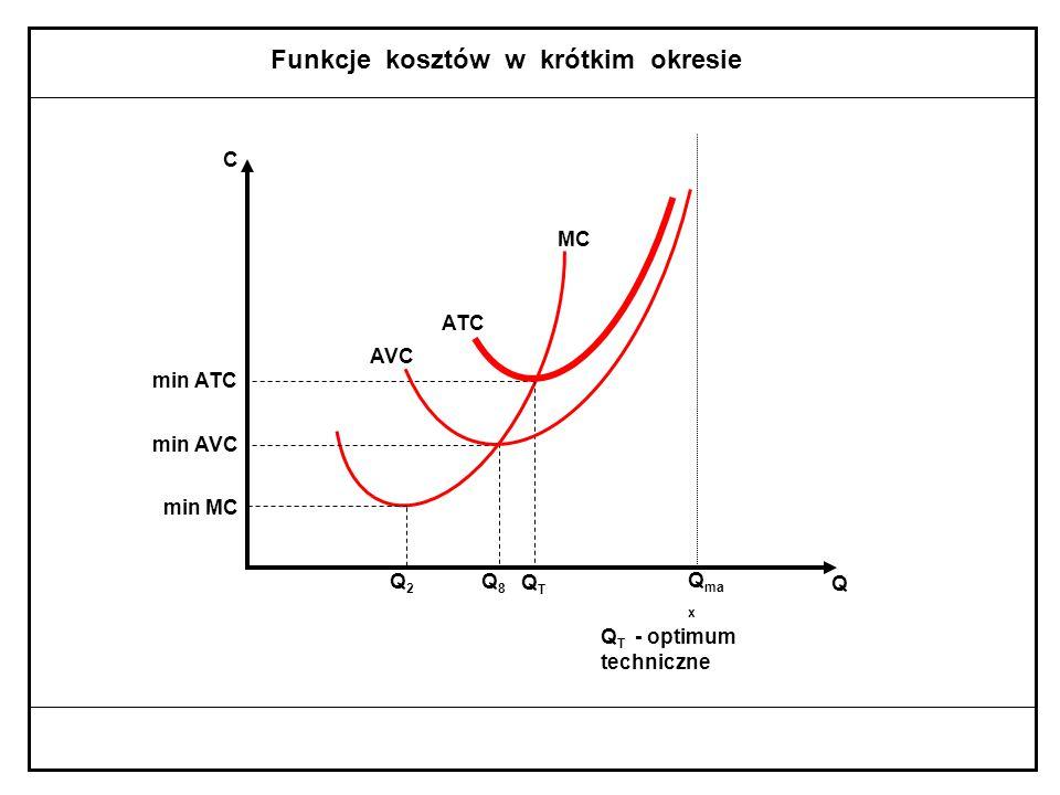 Koszt przeciętny całkowity (ATC) ATC = Q ATC = AFC + AVC TC C TC = FC + VC : Q Q Q Q VC FC Q Q Q = + C C AFC ATC AVC